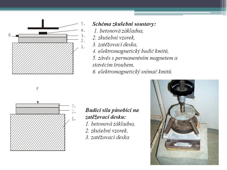Schéma zkušební soustavy: 1. betonová základna, 2. zkušební vzorek, 3. zatěžovací deska, 4. elektromagnetický budič kmitů, 5. závěs s permanentním mag