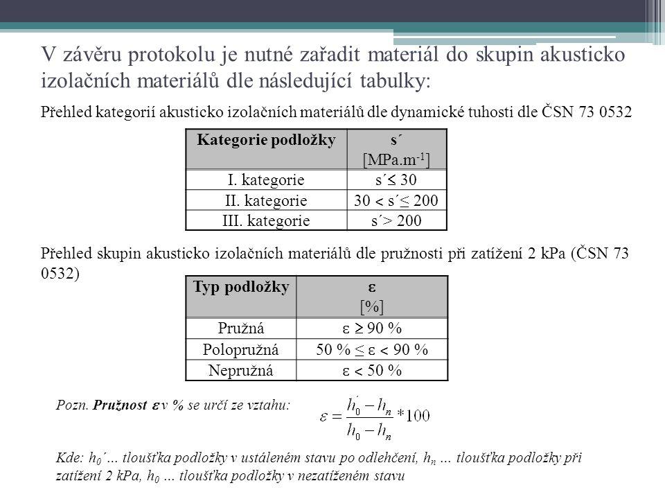 V závěru protokolu je nutné zařadit materiál do skupin akusticko izolačních materiálů dle následující tabulky: Přehled kategorií akusticko izolačních