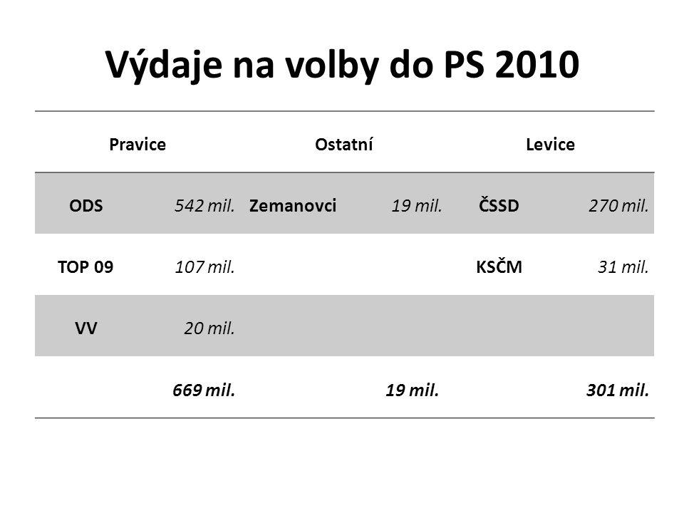 Výdaje na volby do PS 2010 PraviceOstatníLevice ODS542 mil.Zemanovci19 mil.ČSSD270 mil.