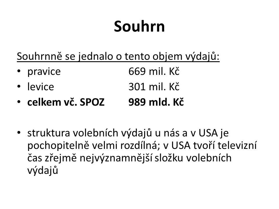 Souhrn Souhrnně se jednalo o tento objem výdajů: • pravice669 mil.