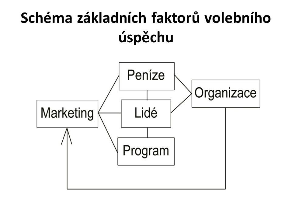 Schéma základních faktorů volebního úspěchu