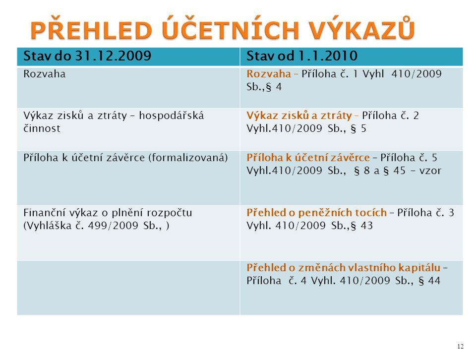 Stav do 31.12.2009Stav od 1.1.2010 RozvahaRozvaha – Příloha č.