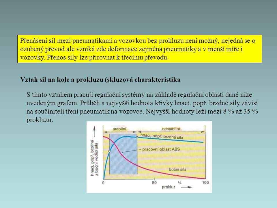 Přenášení sil mezi pneumatikami a vozovkou bez prokluzu není možný, nejedná se o ozubený převod ale vzniká zde deformace zejména pneumatiky a v menší