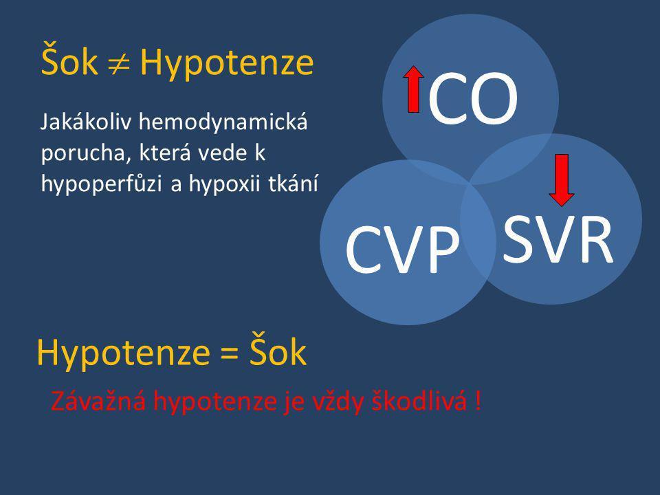Šok  Hypotenze CVP CO SVR Závažná hypotenze je vždy škodlivá ! Jakákoliv hemodynamická porucha, která vede k hypoperfůzi a hypoxii tkání Hypotenze =
