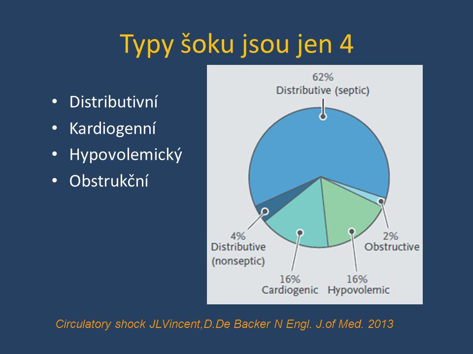 Typy šoku jsou jen 4 • Distributivní • Kardiogenní • Hypovolemický • Obstrukční Circulatory shock JLVincent,D.De Backer N Engl. J.of Med. 2013