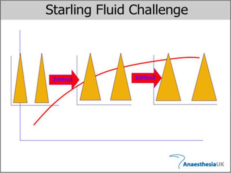 •objemová výzva - dif. dg. hypovolemie Enddiastolický objem (a tlak) levé komory Tepový objem Normální srdeční funkce Srdeční selhání Kardiogenní šok