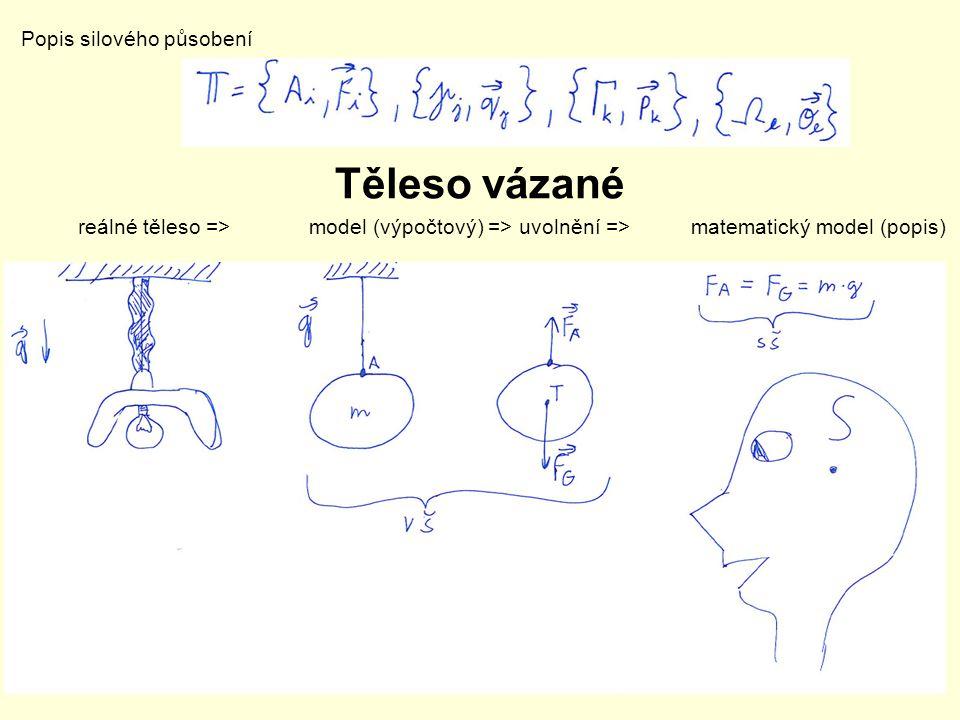Těleso vázané Popis silového působení reálné těleso => model (výpočtový) => uvolnění => matematický model (popis)
