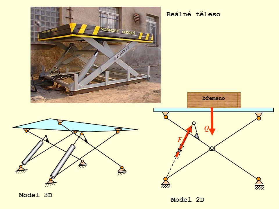 F Q břemeno Model 3D Model 2D Reálné těleso