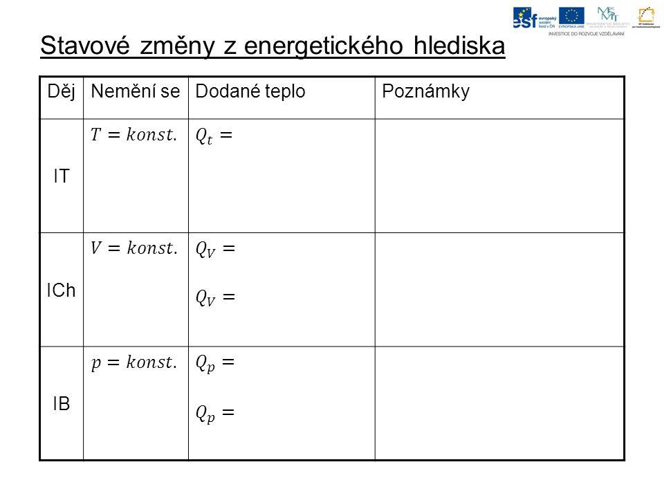 Stavové změny z energetického hlediska DějNemění seDodané teploPoznámky IT ICh IB