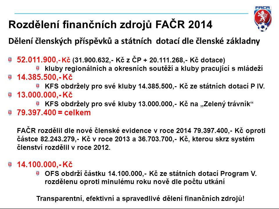 Rozdělení finančních zdrojů FAČR 2014 Dělení členských příspěvků a státních dotací dle členské základny 52.011.900,- Kč (31.900.632,- Kč z ČP + 20.111