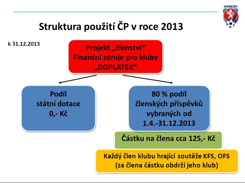 Částku na člena cca 125,- Kč 80 % podíl členských příspěvků vybraných od 1.4.-31.12.2013 80 % podíl členských příspěvků vybraných od 1.4.-31.12.2013 P