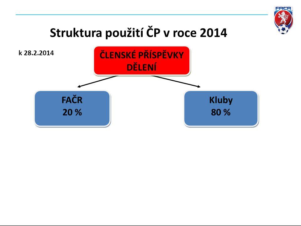 Kluby 80 % Kluby 80 % ČLENSKÉ PŘÍSPĚVKY DĚLENÍ ČLENSKÉ PŘÍSPĚVKY DĚLENÍ FAČR 20 % FAČR 20 % Struktura použití ČP v roce 2014 k 28.2.2014