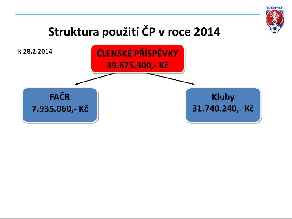 13.Struktura použití členských příspěvků Návrh usnesení: Současný VV FAČR doporučuje 16.