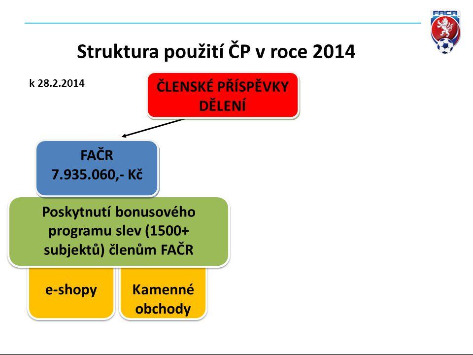 ČLENSKÉ PŘÍSPĚVKY DĚLENÍ ČLENSKÉ PŘÍSPĚVKY DĚLENÍ e-shopy Kamenné obchody Poskytnutí bonusového programu slev (1500+ subjektů) členům FAČR FAČR 7.935.