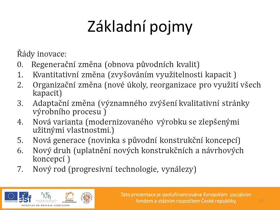 Základní pojmy Řády inovace: 0. Regenerační změna (obnova původních kvalit) 1.Kvantitativní změna (zvyšováním využitelnosti kapacit ) 2.Organizační zm