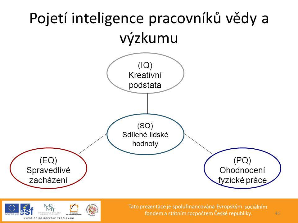 Pojetí inteligence pracovníků vědy a výzkumu (IQ) Kreativní podstata (SQ) Sdílené lidské hodnoty (PQ) Ohodnocení fyzické práce (EQ) Spravedlivé zacház