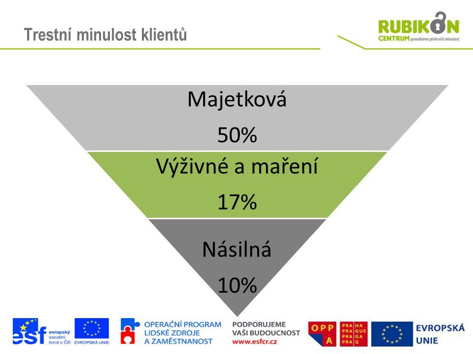 Trestní minulost klientů Majetková 50% Výživné a maření 17% Násilná 10%