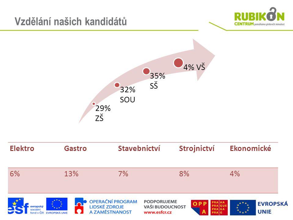 Vzdělání našich kandidátů 29% ZŠ 32% SOU 35% SŠ 4% VŠ ElektroGastroStavebnictvíStrojnictvíEkonomické 6%13%7%8%4%