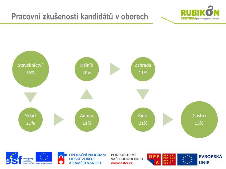 Pracovní zkušenosti kandidátů v oborech Stavebnictví 16% Sklad 21% Admin 11% Dělník 20% Zahrada 11% Řidič 21% Gastro 15%