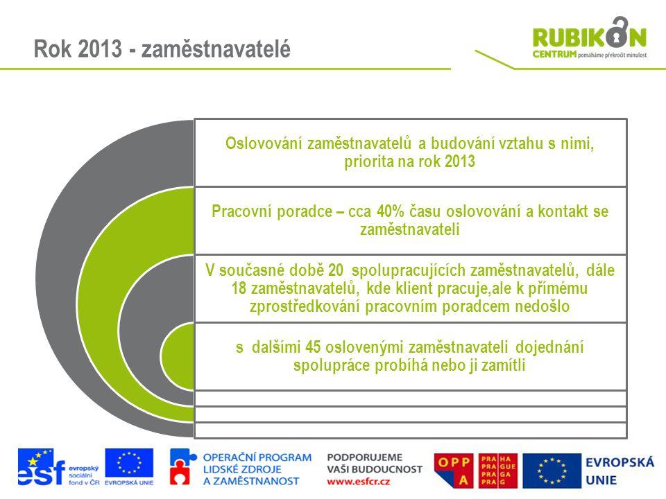 Rok 2013 - zaměstnavatelé Oslovování zaměstnavatelů a budování vztahu s nimi, priorita na rok 2013 Pracovní poradce – cca 40% času oslovování a kontak