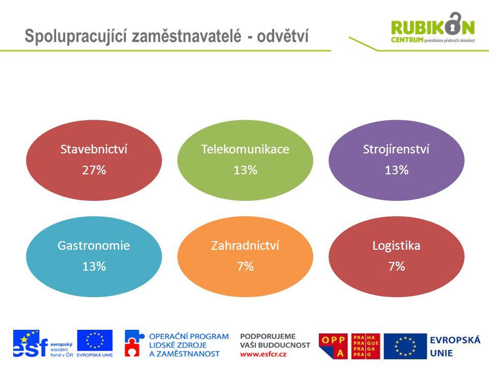 Spolupracující zaměstnavatelé - odvětví Stavebnictví 27% Telekomunikace 13% Strojírenství 13% Gastronomie 13% Zahradnictví 7% Logistika 7%