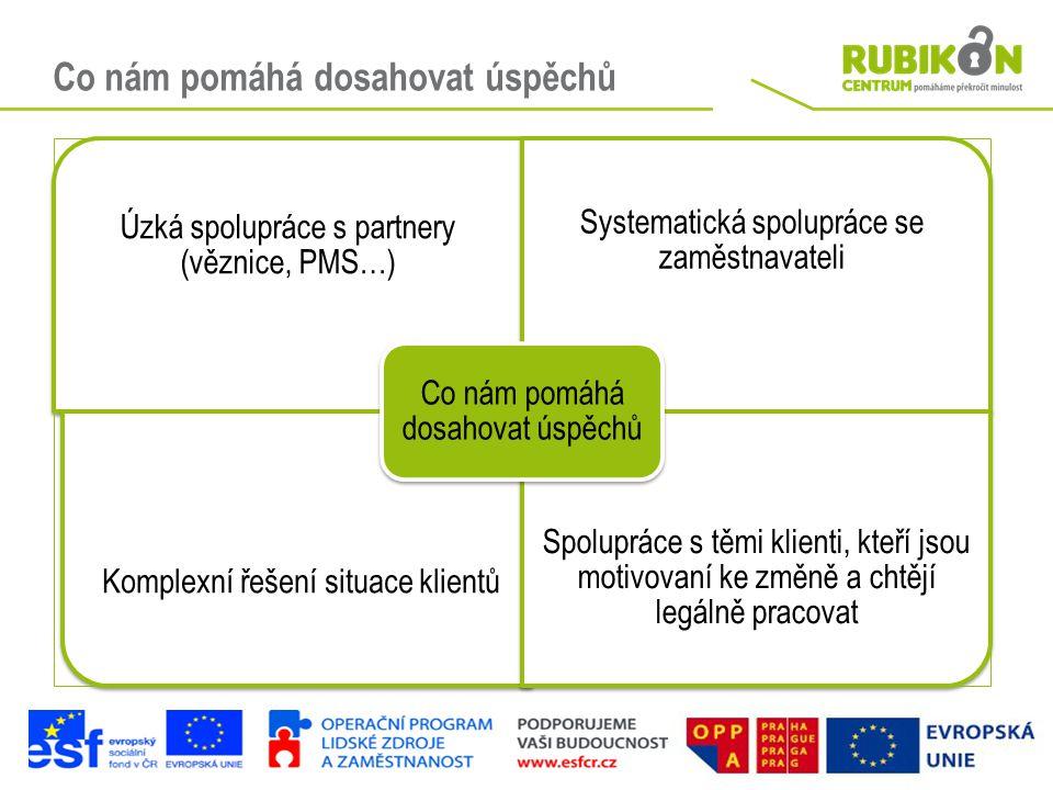 Co nám pomáhá dosahovat úspěchů Úzká spolupráce s partnery (věznice, PMS…) Systematická spolupráce se zaměstnavateli Komplexní řešení situace klientů