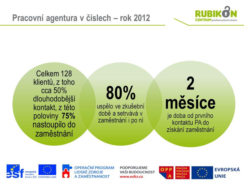 Pracovní agentura v číslech – rok 2012 Celkem 128 klientů, z toho cca 50% dlouhodobější kontakt, z této poloviny 75% nastoupilo do zaměstnání 80% uspě