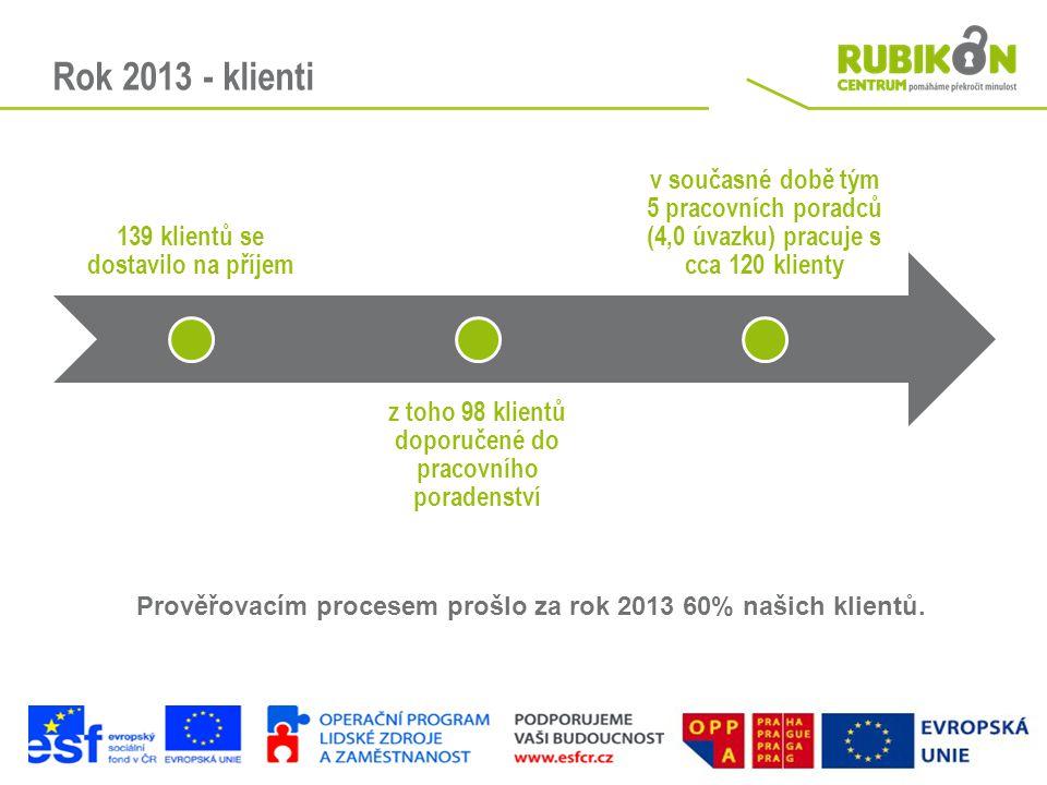 Rok 2013 - klienti 139 klientů se dostavilo na příjem z toho 98 klientů doporučené do pracovního poradenství v současné době tým 5 pracovních poradců