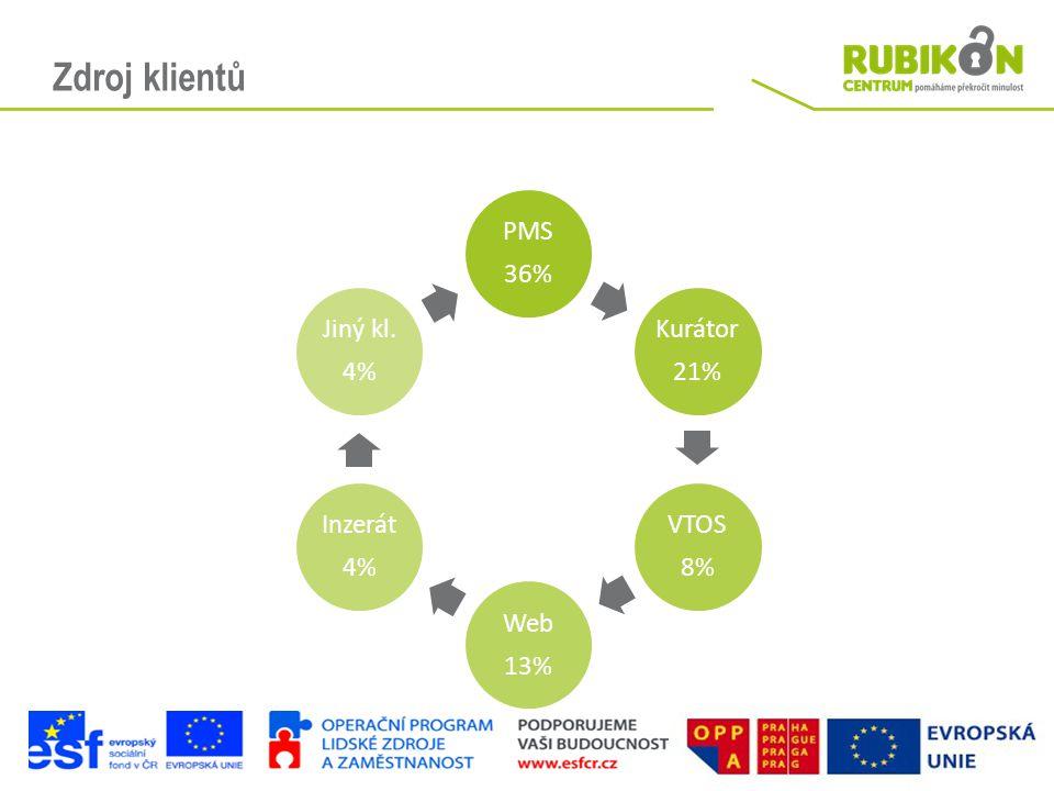 Zdroj klientů PMS 36% Kurátor 21% VTOS 8% Web 13% Inzerát 4% Jiný kl. 4%