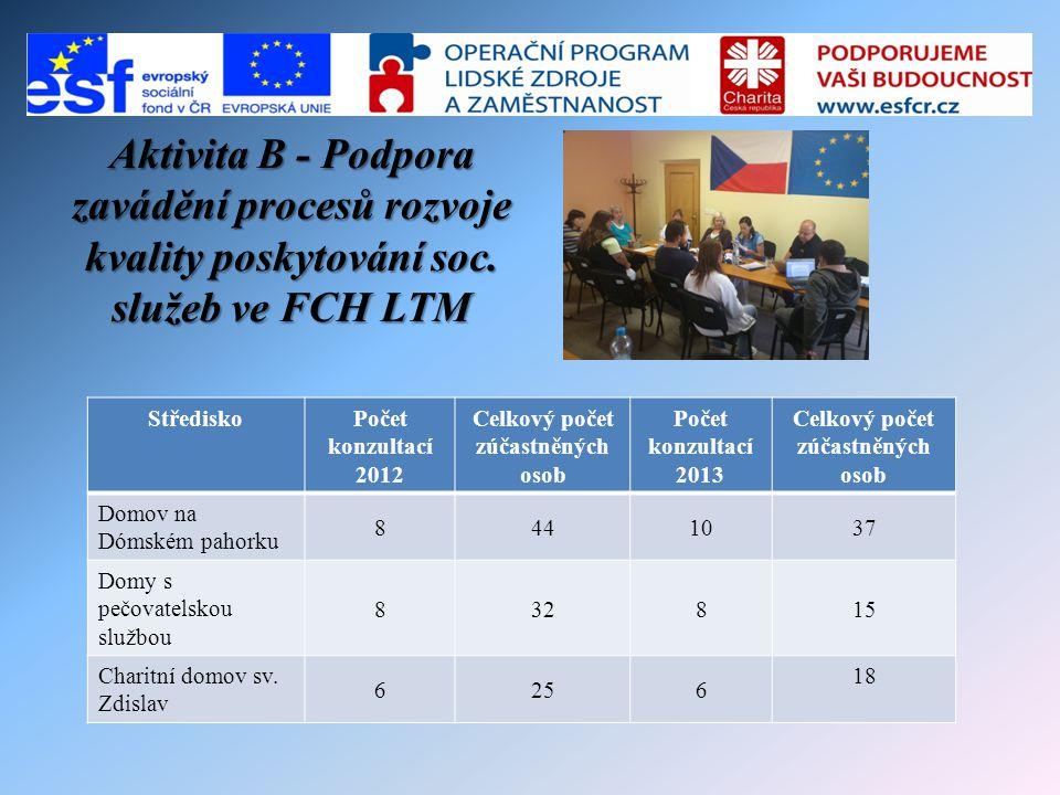 Aktivita B - Podpora zavádění procesů rozvoje kvality poskytování soc. služeb ve FCH LTM StřediskoPočet konzultací 2012 Celkový počet zúčastněných oso