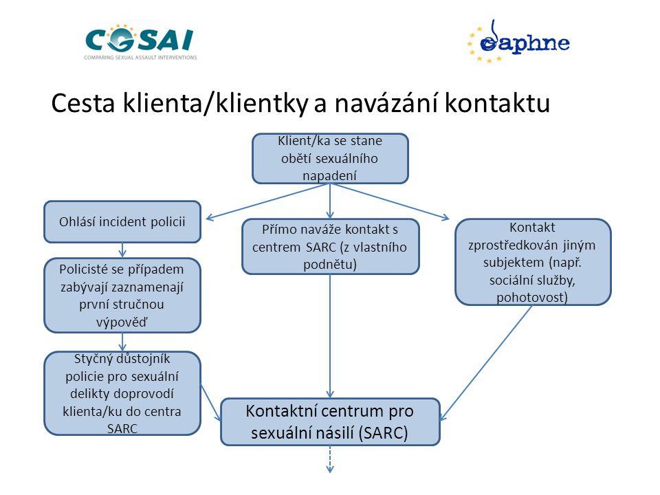 Klient/ka se stane obětí sexuálního napadení Přímo naváže kontakt s centrem SARC (z vlastního podnětu) Ohlásí incident policii Kontakt zprostředkován jiným subjektem (např.