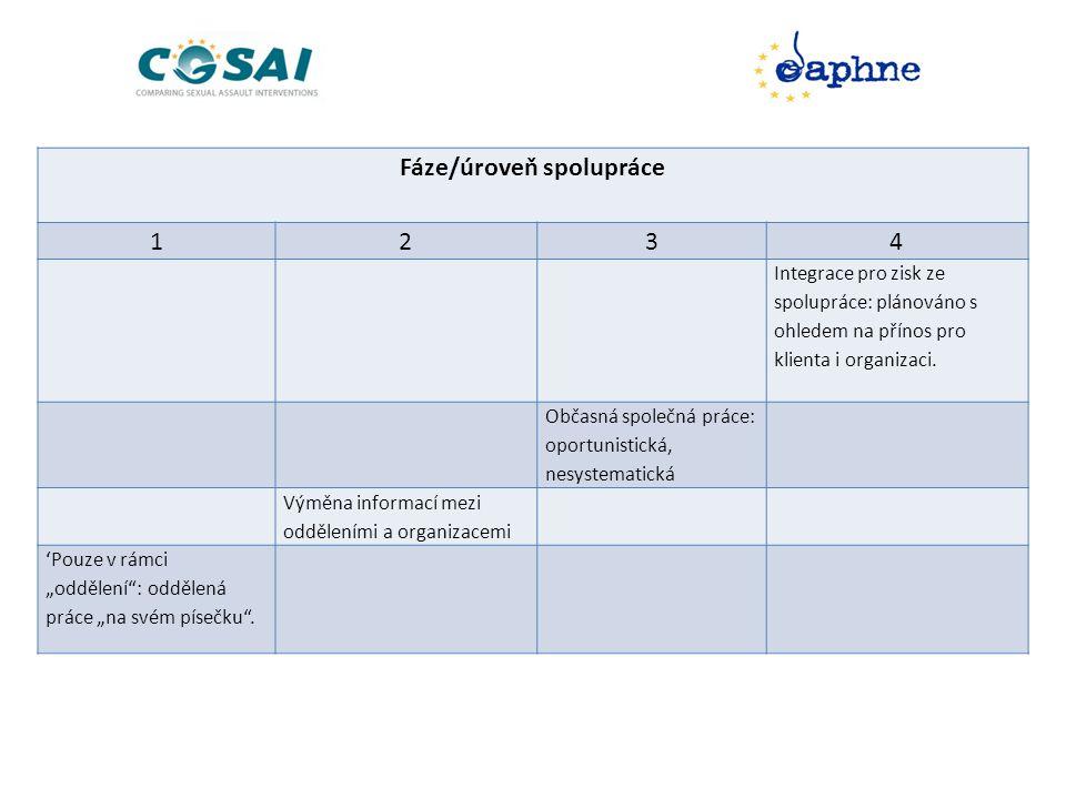 Fáze/úroveň spolupráce 1234 Integrace pro zisk ze spolupráce: plánováno s ohledem na přínos pro klienta i organizaci.