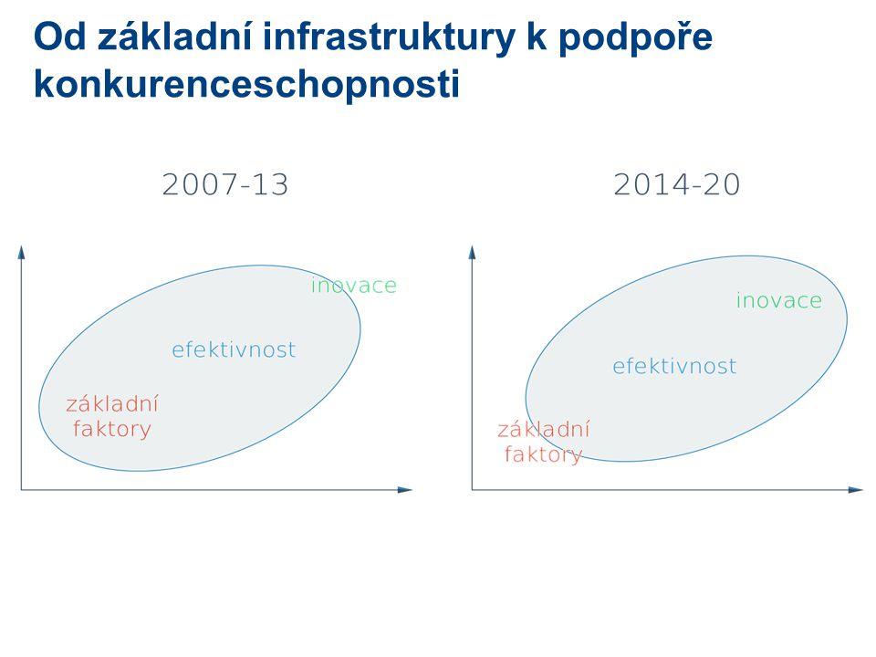 Od základní infrastruktury k podpoře konkurenceschopnosti