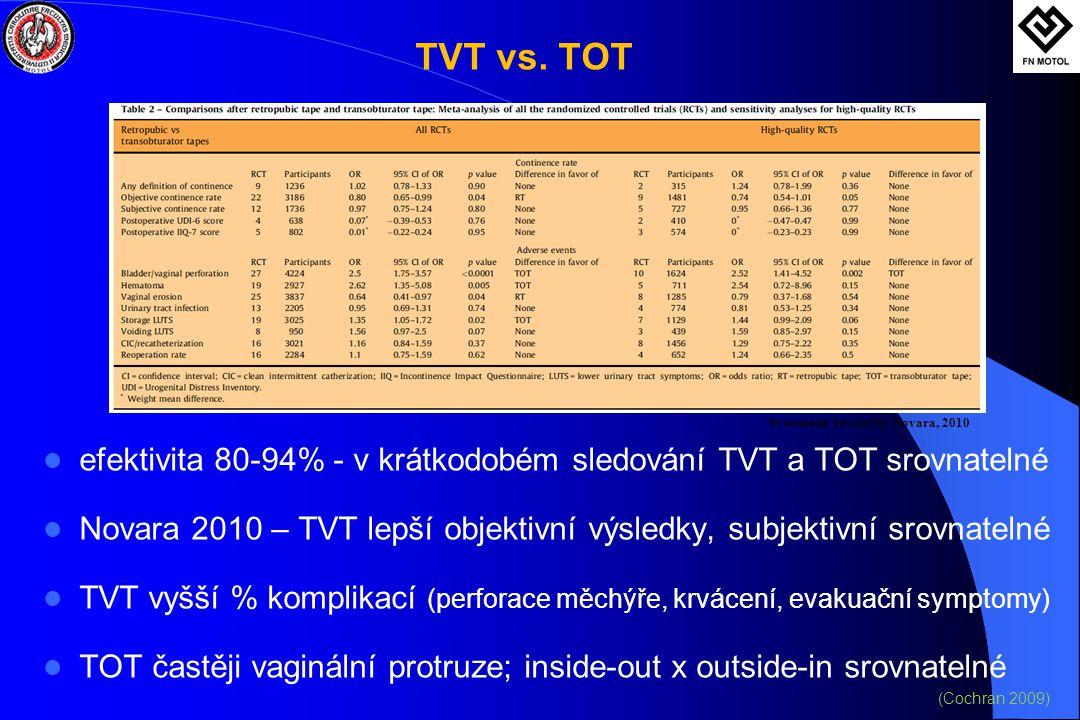 TVT vs. TOT  efektivita 80-94% - v krátkodobém sledování TVT a TOT srovnatelné  Novara 2010 – TVT lepší objektivní výsledky, subjektivní srovnatelné