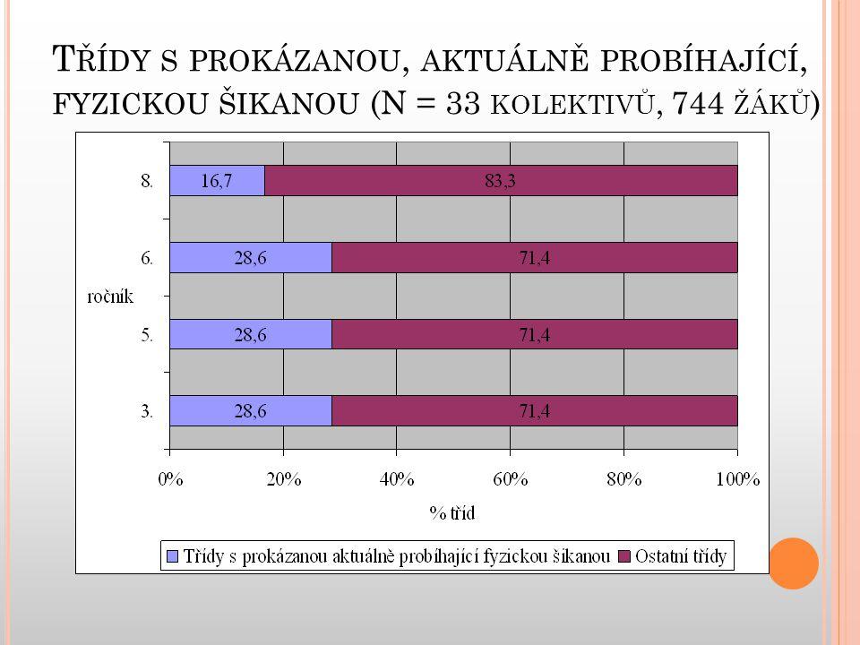 T ŘÍDY S PROKÁZANOU, AKTUÁLNĚ PROBÍHAJÍCÍ, FYZICKOU ŠIKANOU (N = 33 KOLEKTIVŮ, 744 ŽÁKŮ )