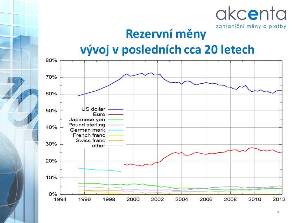 Rezervní měny vývoj v posledních cca 20 letech 3