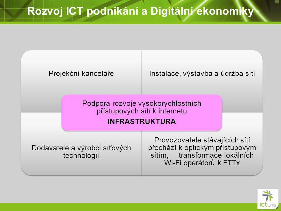 Rozvoj ICT podnikání a Digitální ekonomiky Projekční kancelářeInstalace, výstavba a údržba sítí Dodavatelé a výrobci síťových technologií Provozovatele stávajících sítí přechází k optickým přístupovým sítím, transformace lokálních Wi-Fi operátorů k FTTx Podpora rozvoje vysokorychlostních přístupových sítí k internetu INFRASTRUKTURA