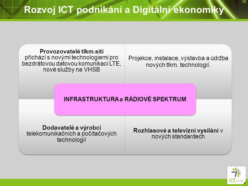 Rozvoj ICT podnikání a Digitální ekonomiky Provozovatelé tlkm.sítí přichází s novými technologiemi pro bezdrátovou datovou komunikaci LTE, nové služby na VHSB Projekce, instalace, výstavba a údržba nových tlkm.