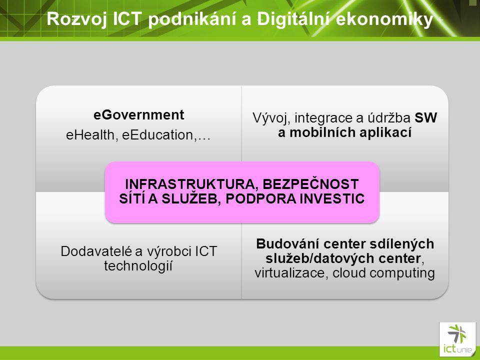 Rozvoj ICT podnikání a Digitální ekonomiky eGovernment eHealth, eEducation,… Vývoj, integrace a údržba SW a mobilních aplikací Dodavatelé a výrobci ICT technologií Budování center sdílených služeb/datových center, virtualizace, cloud computing INFRASTRUKTURA, BEZPEČNOST SÍTÍ A SLUŽEB, PODPORA INVESTIC