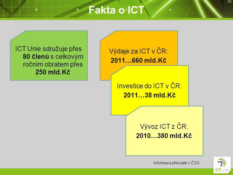 Fakta o ICT ICT Unie sdružuje přes 80 členů s celkovým ročním obratem přes 250 mld.Kč Výdaje za ICT v ČR: 2011…660 mld.Kč Investice do ICT v ČR: 2011…38 mld.Kč Vývoz ICT z ČR: 2010…380 mld.Kč Informace převzaté z ČSÚ