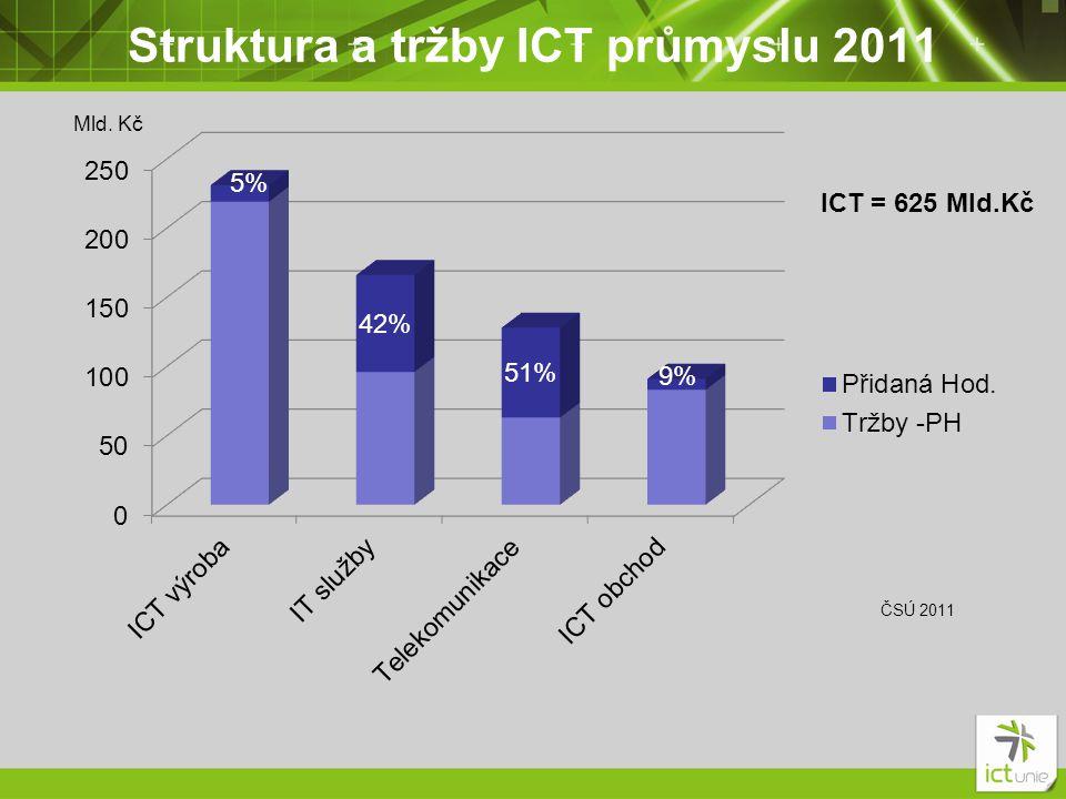 Struktura a tržby ICT průmyslu 2011 ICT = 625 Mld.Kč