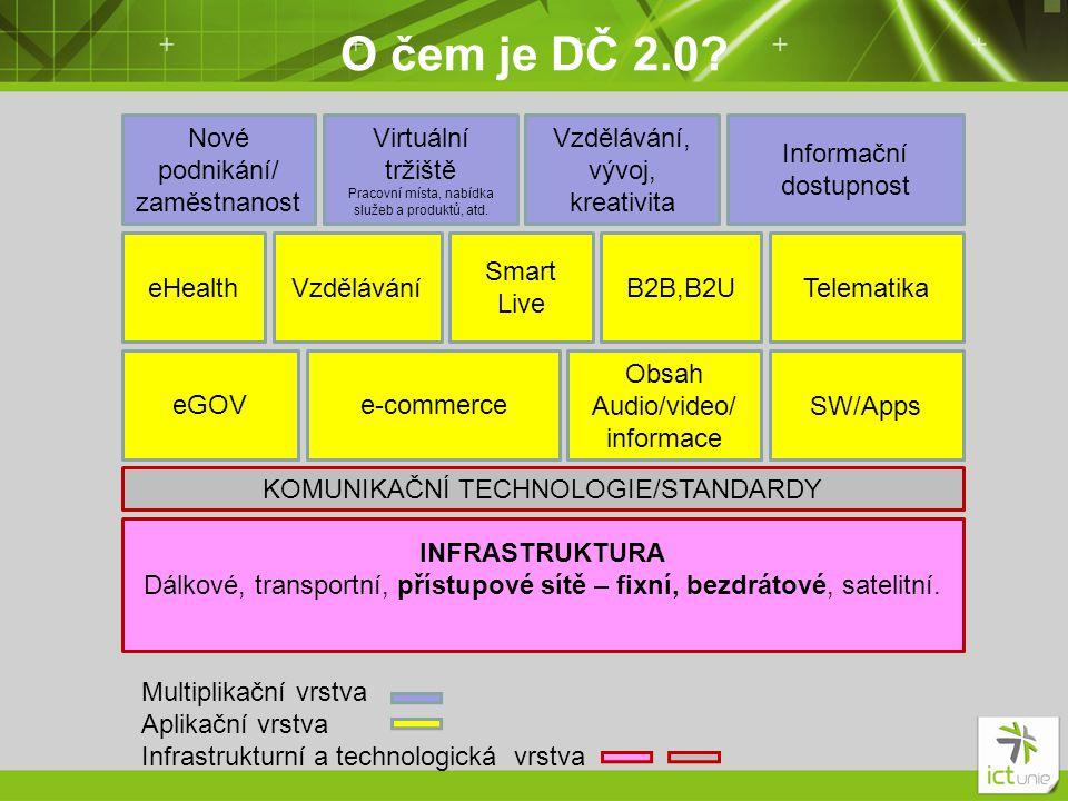 O čem je DČ 2.0? INFRASTRUKTURA Dálkové, transportní, přístupové sítě – fixní, bezdrátové, satelitní. KOMUNIKAČNÍ TECHNOLOGIE/STANDARDY eGOVe-commerce