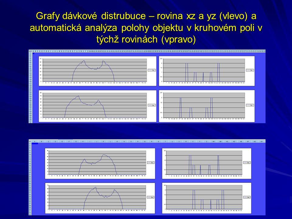Grafy dávkové distrubuce – rovina xz a yz (vlevo) a automatická analýza polohy objektu v kruhovém poli v týchž rovinách (vpravo)