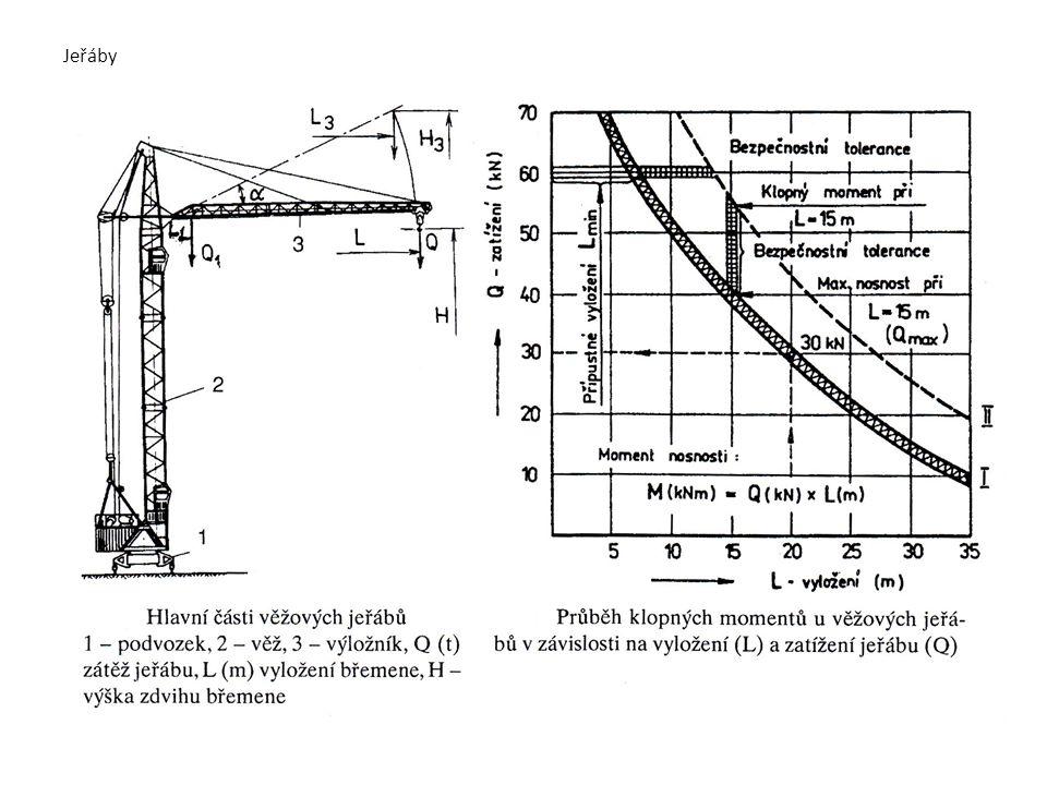 Jeřáby b) jeřáby na kolovém podvozku - speciálně upravené 2- 4osé podvozky pro pohyb v obtížném terénu - jeřáb lze ovládat (řídit a pracovat s výložníkem) i z jednoho místa - nutná stabilizace jeřábu terénní kolový jeřáb Demag