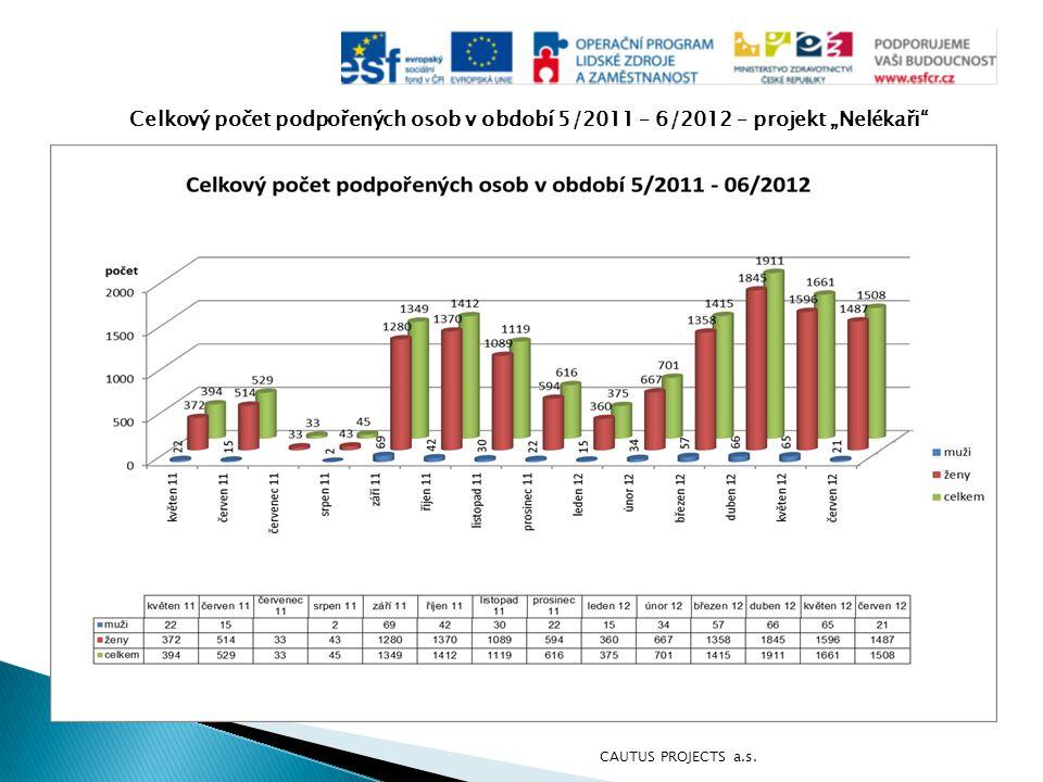 """Celkový počet podpořených osob v období 5/2011 – 6/2012 – projekt """"Nelékaři"""" CAUTUS PROJECTS a.s."""