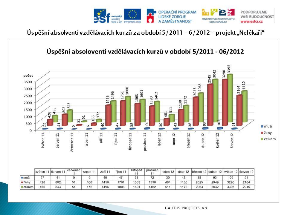 """Úspěšní absolventi vzdělávacích kurzů za období 5/2011 – 6/2012 – projekt """"Nelékaři"""" CAUTUS PROJECTS a.s."""