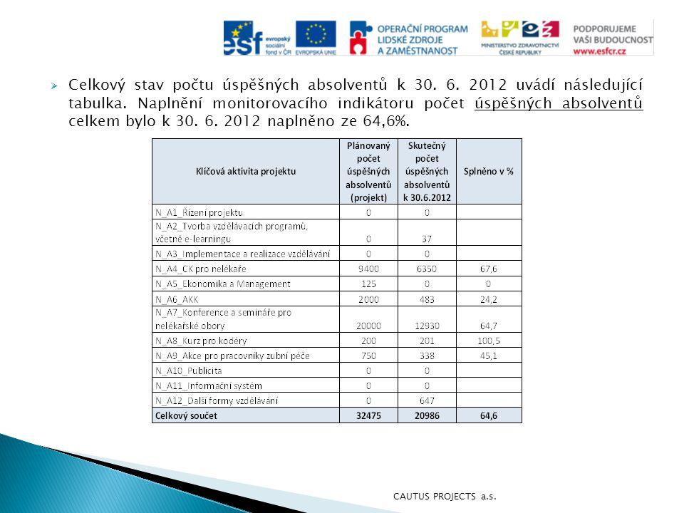  Celkový stav počtu úspěšných absolventů k 30. 6. 2012 uvádí následující tabulka. Naplnění monitorovacího indikátoru počet úspěšných absolventů celke