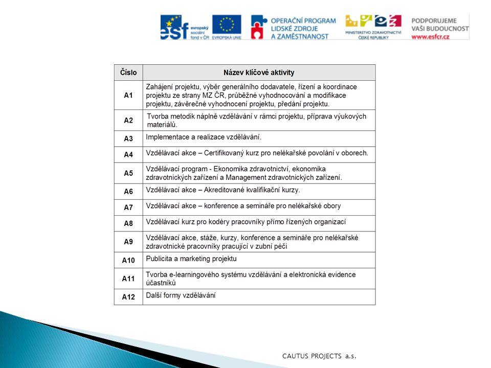 Výsledky dotazníkového šetření: vzdělávací akce  Předmětem dotazníkových šetření je hodnocení odborné kvality a organizačního zajištění jednotlivých vzdělávacích aktivit.
