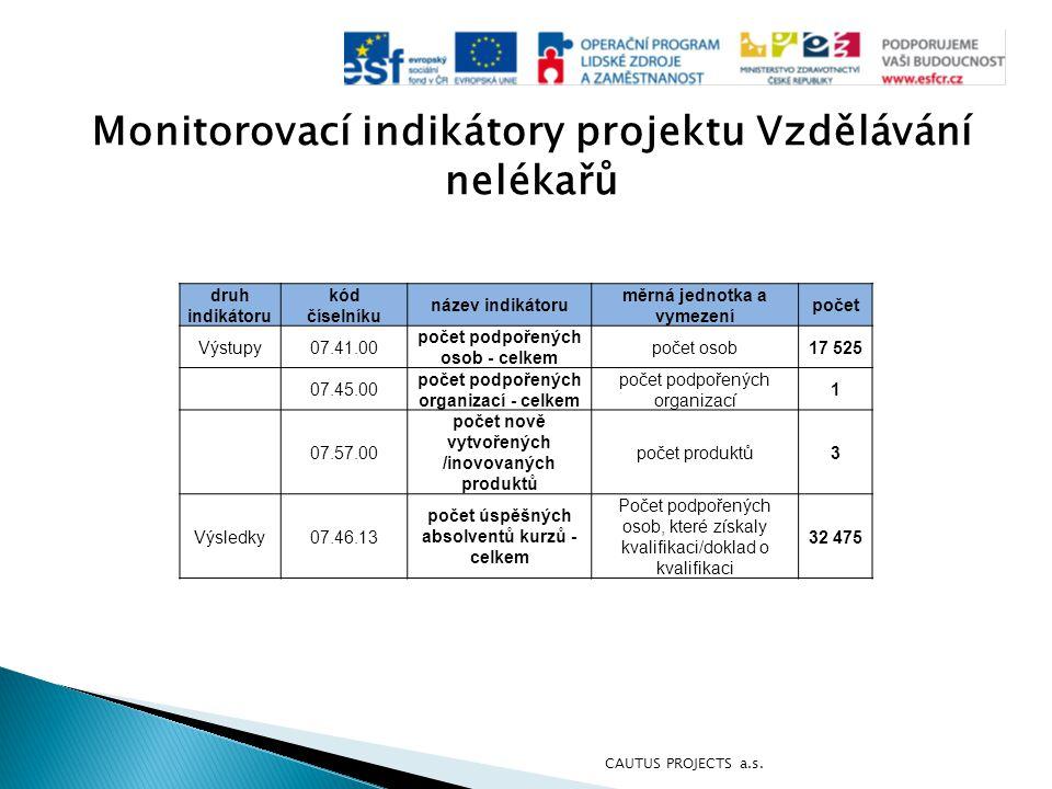 Monitorovací indikátory projektu Vzdělávání nelékařů druh indikátoru kód číselníku název indikátoru měrná jednotka a vymezení počet Výstupy07.41.00 po