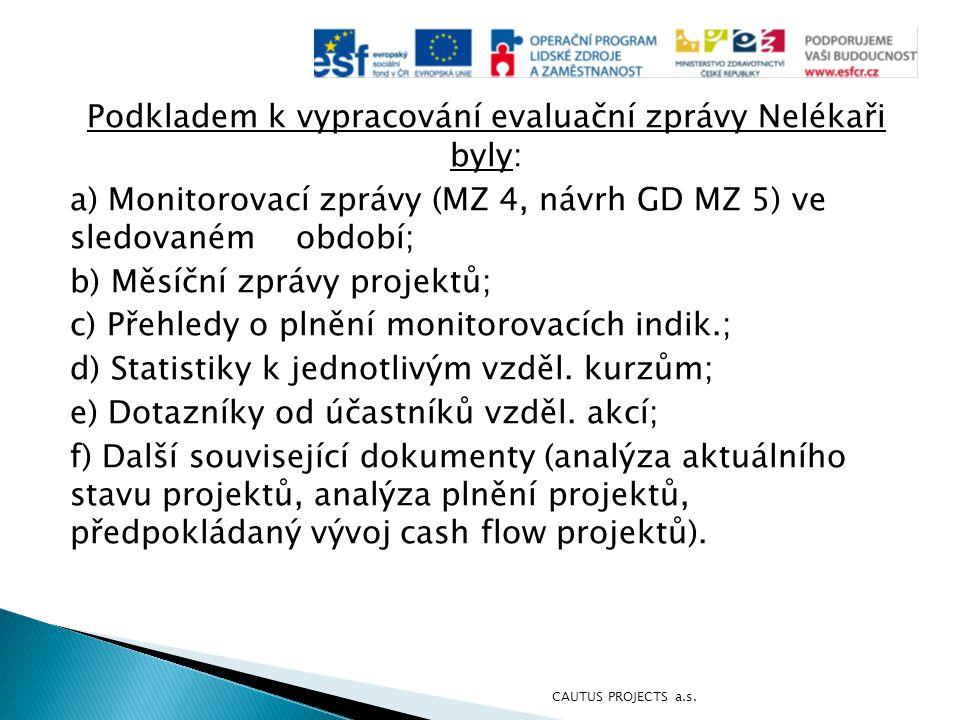 Podkladem k vypracování evaluační zprávy Nelékaři byly: a) Monitorovací zprávy (MZ 4, návrh GD MZ 5) ve sledovaném období; b) Měsíční zprávy projektů;